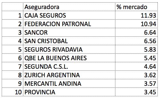 Ranking de aseguradoras